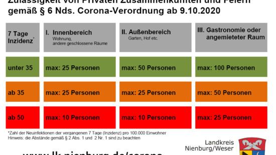 Zulässigkeit von privaten Zusammenkünften und Feiern gemäß § 6 der Niedersächsischen Corona-Verordnung vom 9. Oktober 2020